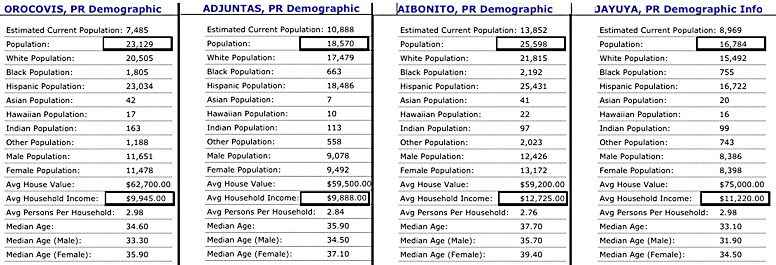 Comparing demographis of Orocovis, Adjuntas, Aibonito and Jayuya